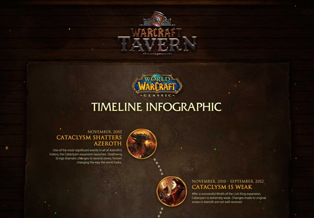 Tracing The History Of Wow Classic, An Infographic