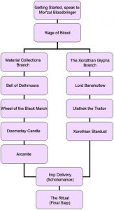 Warlock Epic Mount Quest Branch