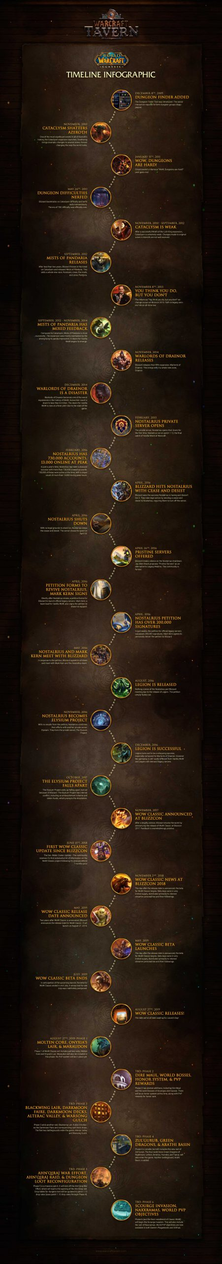 World Of Warcraft Classic Timeline Infographic