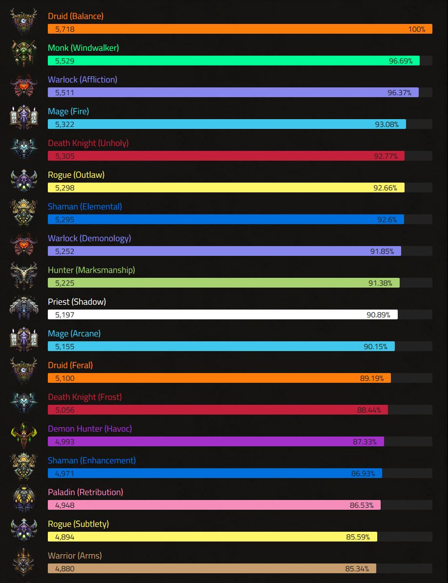 Wow Dps Rankings Shadowlands 9 02 Castle Nathria Warcraft Tavern