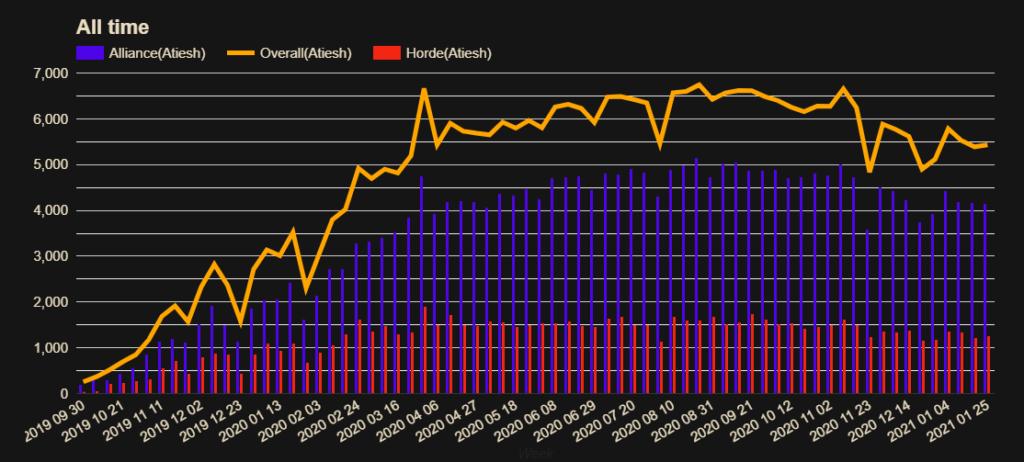Server Population