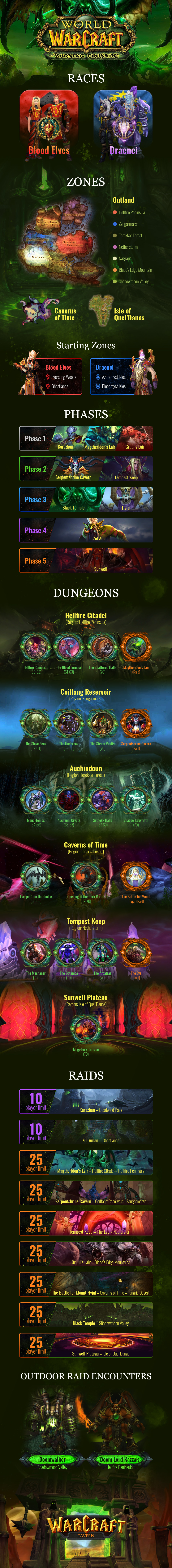 The Burning Crusade Classic Infographic - Phases, Raids, Dungeons - TBC Classic