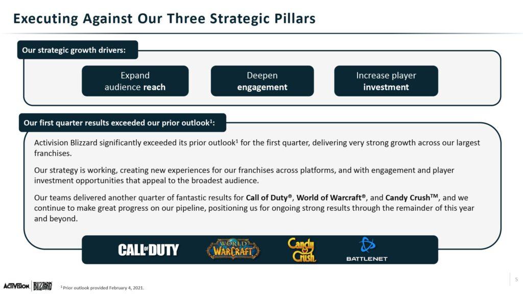 Activision Blizzard Earnings Slide 1