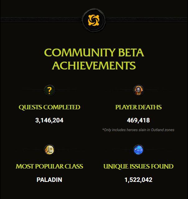 tbc classic beta community achievements email