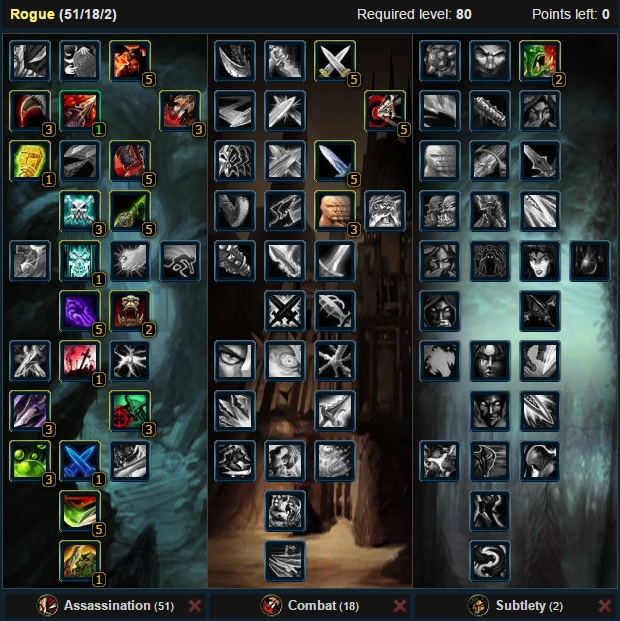 Assassination Rogue Pproc Talent Tree Wow 3.3.5a